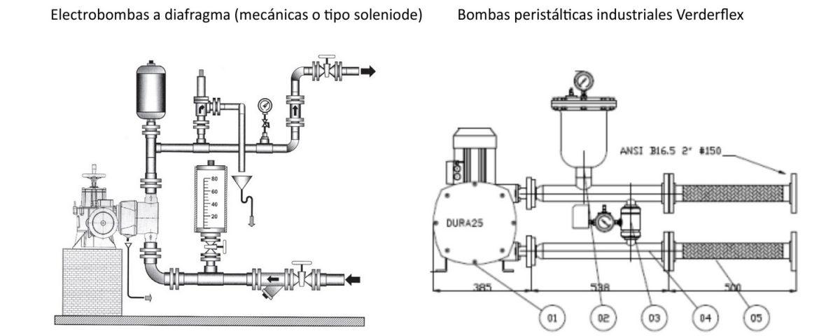 instalaciones recomendadas para bombas dosificadoras